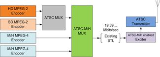 Headend_Block_Diagram
